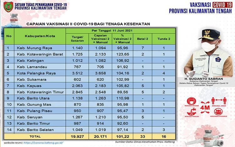 Data update Dinas Kesehatan di Tim Satgas Penangan Covid-19 Kalimantan Tengah (Kalteng) closing data 11 Juni 2021.