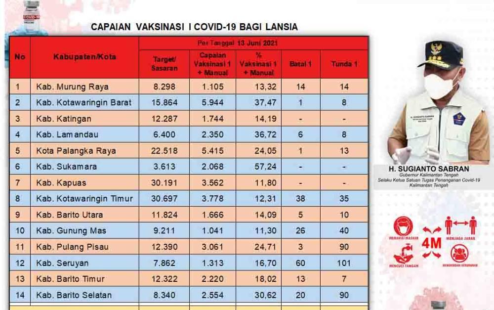 Data update Dinas Kesehatan di Tim Satgas Penangan Covid-19 Kalimantan Tengah (Kalteng) closing data 13 Juni 2021