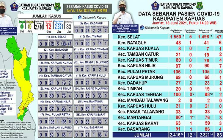 Update data grafik perkembangan terkait covid-19 di Kabupaten Kapuas per hari ini, Jumat 18 Juni 2021.