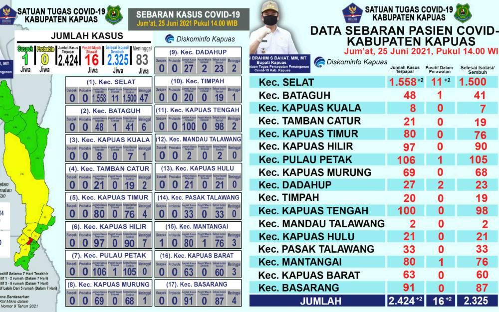 Update data covid-19 Kapuas pada Jumat 25 Juni 2021.