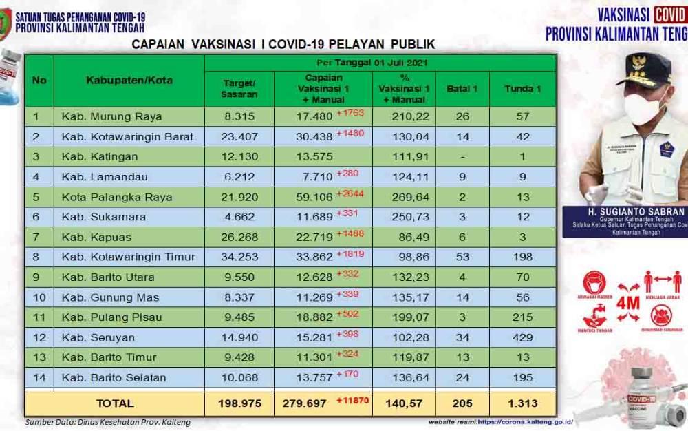 Data update Dinas Kesehatan di Tim Satgas Penangan Covid-19 Kalimantan Tengah (Kalteng) closing data 1 Juli 2021.