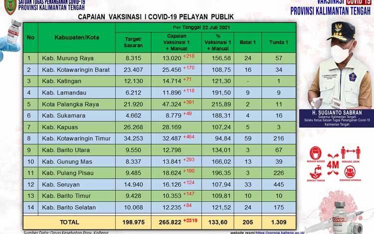Data update Dinas Kesehatan di Tim Satgas Penangan Covid-19 Kalimantan Tengah closing data 22 Juni 2021