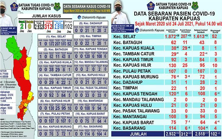 Update data covid-19 Kapuas pada Sabtu 24 Juli 2021.