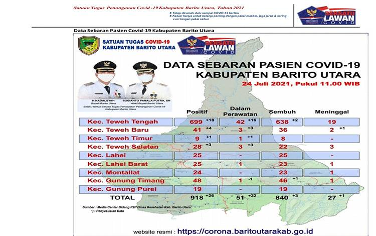 Data sebaran covid-19 di Kabupaten Barito Utara per 24 Juli 2021.