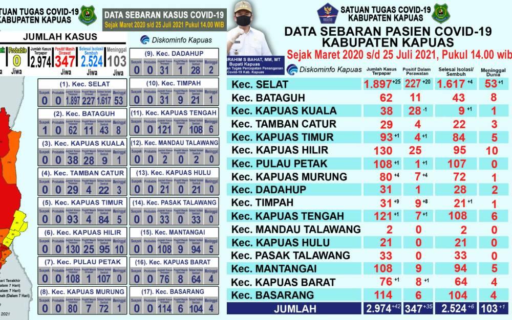 Data kasus covid-19 Kapuas pada Minggu, 25 Juli 2021.