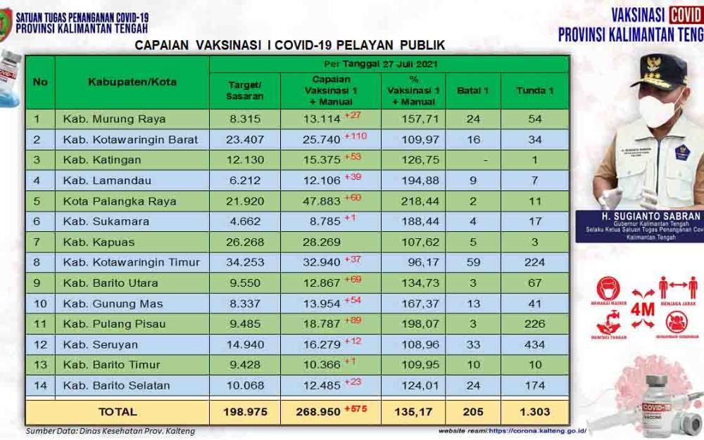 Data update Dinas Kesehatan di Tim Satgas Penangan Covid-19 Kalimantan Tengah (Kalteng) closing data 27 Juli 2021.