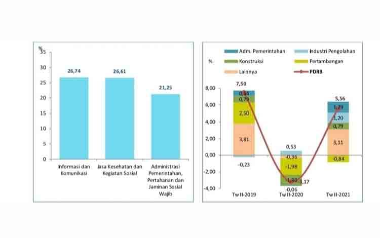 Grafik pertumbuhan beberapa kategori triwulan II-2021 (y-on-y) dan sumber pertumbuhan beberapa kategori triwulan II-2021 (y-on-y). (sumber: BPS Kalteng)