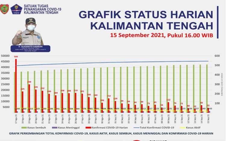 Data Tim Satgas Penanganan Covid-19 Kalteng, Rabu, 15 September 2021