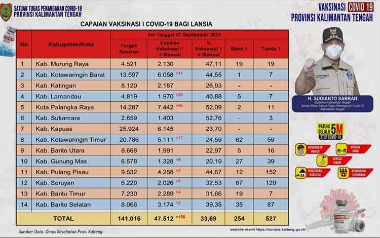 Data update Dinas Kesehatan di Tim Satgas Penangan Covid-19 Kalimantan Tengah (Kalteng) closing data 27 September 2021.