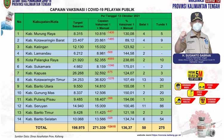 Data update Dinas Kesehatan di Tim Satgas Penangan Covid-19 Kalimantan Tengah closing data, Rabu 13 Oktober 2021