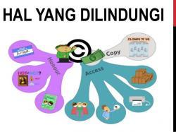 HAK CIPTA: Dinas Koperasi, UMKM dan Pasar Kabupaten (Pemkab) Kotawaringin Barat (Kobar) menggelar sosialisasi hak atas kekayaan intelektual (HAKI). HAKI berkaitan erat dengan masalah pembajakan.