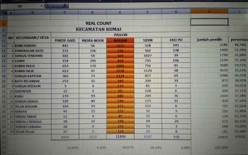 Tabulasi suara Pilkada Kobar 2017 dari Tim Pemenangan Nurani di Kumai.