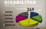 KPU Kobar: 249 Penyandang Disabilitas Bakal Gunakan Hak Pilihnya di Pemilu 2019