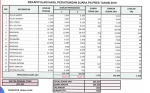 Di Kotim Jokowi-Ma'ruf Raih 54,99%, Prabowo-Sandi 45,01%