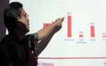 Survei LSI Responden Yakin Gerakan Mahasiswa Murni