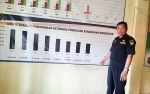 Pendapatan Asli Daerah Retribusi Uji Emisi Kendaraan Barito Timur Meningkat