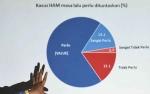Publik Ragu Jokowi Mampu Selesaikan Kasus HAM Berat