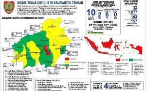 Ini Sebaran ODP dan PDP pada 1 Maret 2020 tiap Kabupaten/Kota se- Kalteng