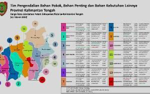 Harga Sejumlah Kebutuhan Pokok di Kalimantan Tengah Disebut Masih Stabil