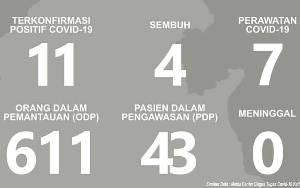 Hari Ini 4 Pasien Sembuh dari Positif Covid-19 di Kalimantan Tengah