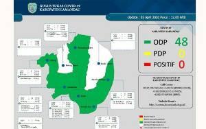 48 ODP Covid-19 di Lamandau Tersebar di 6 Kecamatan, Ini Rinciannya