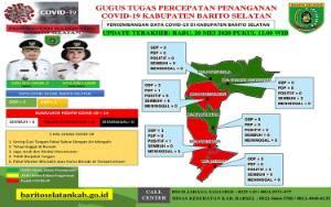 Pasien Sembuh COVID-19 di Barito Selatan Tambah 1, Positif juga 1 Orang