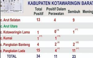 Kecamatan Kumai Jebol Jadi Zona Merah Covid-19