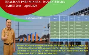 Selama Empat Tahun Kepemimpinan Gubernur Kalteng, PNBP Sektor Pertambangan Tembus Rp 7 Triliun