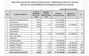 Ini Realisasi Penyaluran Bansos Dampak Covid-19 untuk Kabupaten/Kota di Kalteng