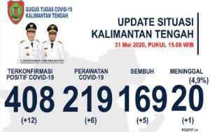 Pasien Positif Covid-19 di Kalteng Bertambah 12 Jadi 408 Orang