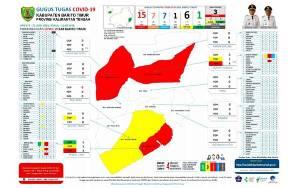 Meski Meningkat, Hanya 2 Kecamatan Miliki Positif Covid-19 di Barito Timur