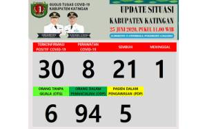 ODP di Katingan masih 94 Orang
