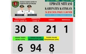 PDP di Katingan Bertambah 3, Total Jadi 8