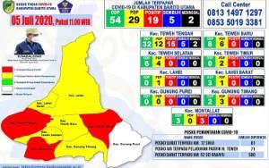 Tambah 2 Lagi, Kini 19 Orang di Barito Utara Positif Covid-19