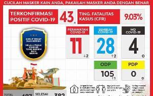 2 Pasien Positif Covid-19 Sembuh Berasal dari 2 Kecamatan Ini