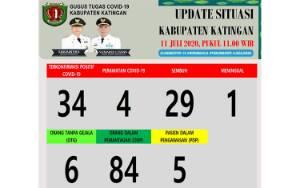 Warga Desa Bumi Subur dan Subur Indah Katingan Kuala Jalani Rapid Test, Ini Hasilnya