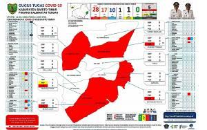 Pasien Positif Covid-19 di Barito Timur Bertambah 5, Yang Sembuh Juga Bertambah