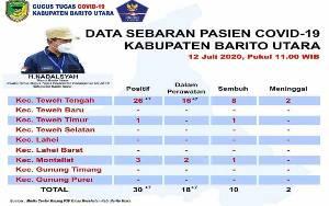 Lagi, 7 Orang Positif Covid-19 di Barito Utara, Jadi Totalnya 30 Orang