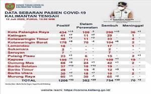 Kasus Positif COVID-19 di Barito Selatan Jadi 37 Orang