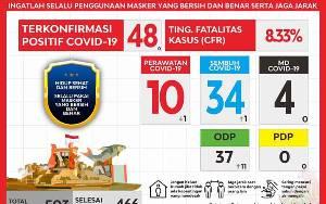 10 Pasien Covid-19 di Kotim Dirawat Kondisinya Stabil Meskipun Punya Penyakit Penyerta