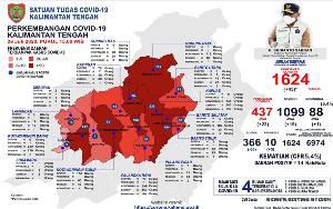 Konfirmasi Positif COVID-19 di Barito Selatan Terus Bertambah, Kini Berjumlah 104 Orang