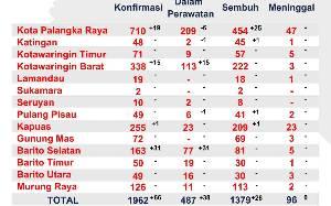 Kasus Positif Covid-19 di Barito Selatan Kembali Meroket, Bertambah 31 Orang