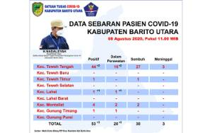 Per 8 Agustus 2020 Ada 3 Tambahan Pasien Covid-19 di Barito Utara