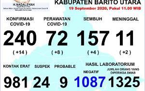 Hari Ini, 14 Orang Terkonfirmasi Positif Covid-19 di Barito Utara