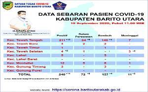 Dua Kecamatan di Kabupaten Barito Utara Masih Zona Hijau