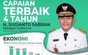 Ini Capaian H Sugianto Sabran Selama 4 Tahun Memimpin Kalimantan Tengah