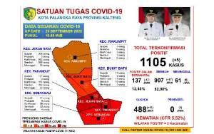 Jumlah Pasien Sembuh dari Covid-19 di Palangka Raya Sudah 907 Orang