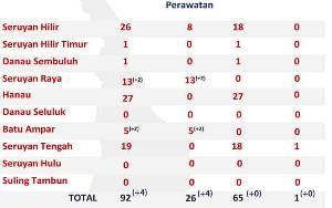 2 Kecamatan di Seruyan Terjadi Penambahan Positif Covid-19