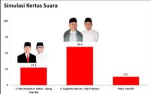 Survei Charta Politika Indonesia: Paslon H Sugianto Sabran-H Edy Pratowo Unggul