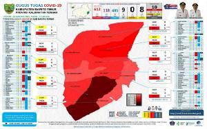 Terus Bertambah, Ini Jumlah Kasus Positif Covid-19 Tiap Kecamatan di Barito Timur